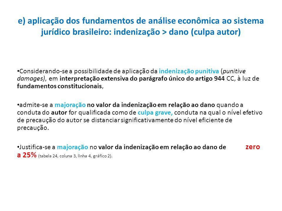 e) aplicação dos fundamentos de análise econômica ao sistema jurídico brasileiro: indenização > dano (culpa autor) Considerando-se a possibilidade de