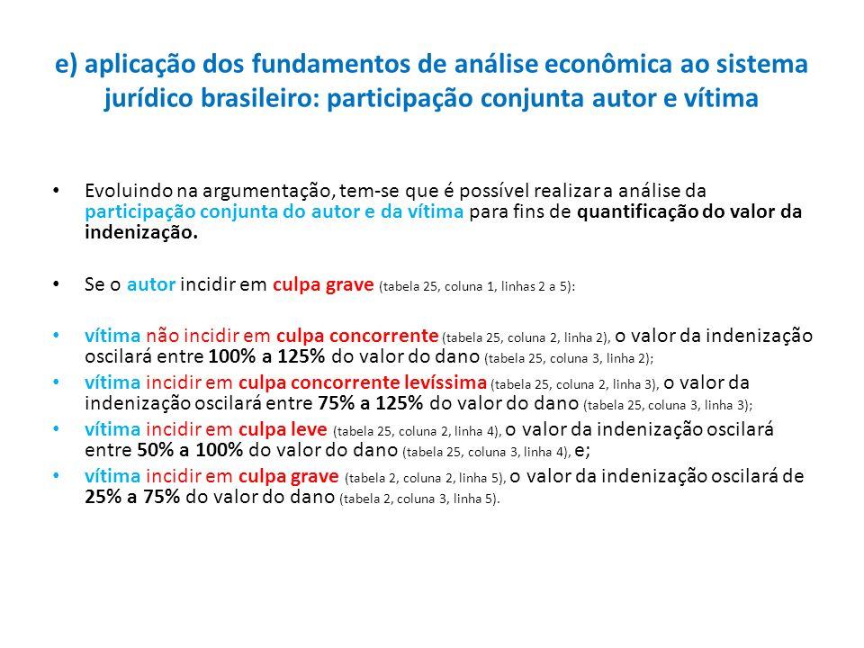 e) aplicação dos fundamentos de análise econômica ao sistema jurídico brasileiro: participação conjunta autor e vítima Evoluindo na argumentação, tem-