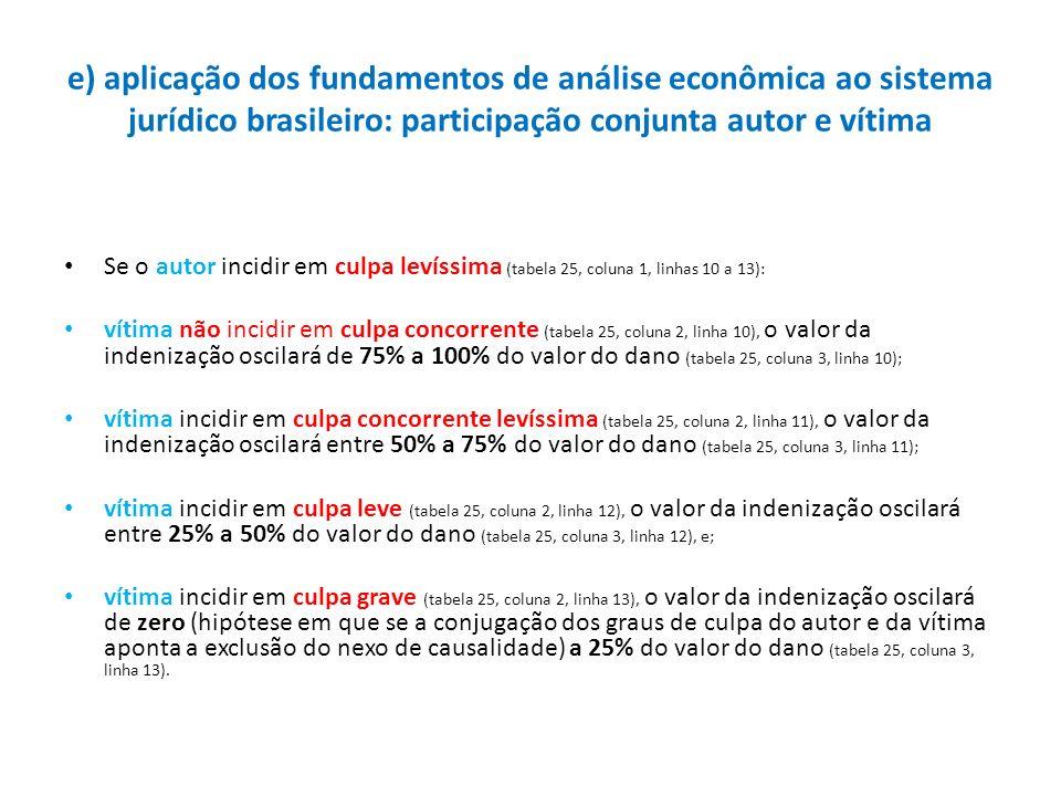 e) aplicação dos fundamentos de análise econômica ao sistema jurídico brasileiro: participação conjunta autor e vítima Se o autor incidir em culpa lev