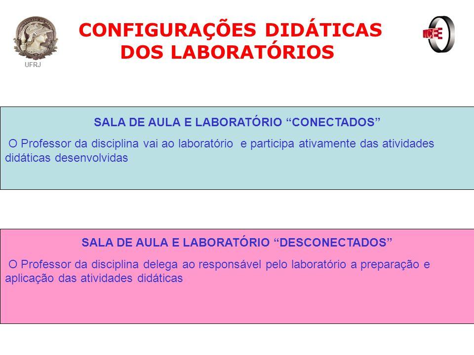 UFRJ CONFIGURAÇÕES DIDÁTICAS DOS LABORATÓRIOS SALA DE AULA E LABORATÓRIO CONECTADOS O Professor da disciplina vai ao laboratório e participa ativament
