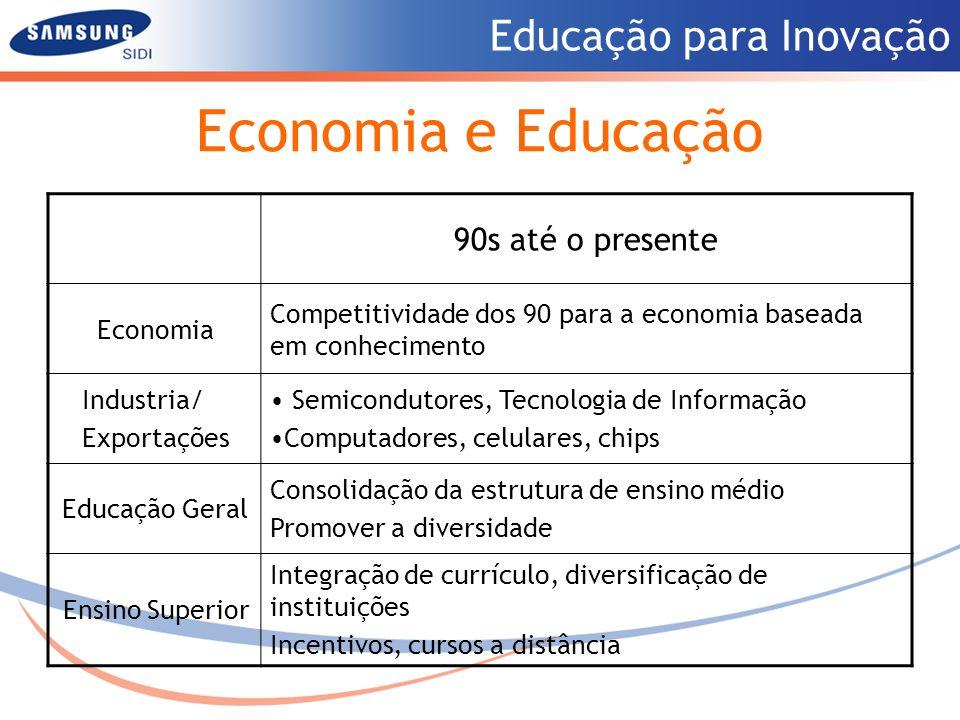 Educação para Inovação Economia e Educação 90s até o presente Economia Competitividade dos 90 para a economia baseada em conhecimento Industria/ Expor
