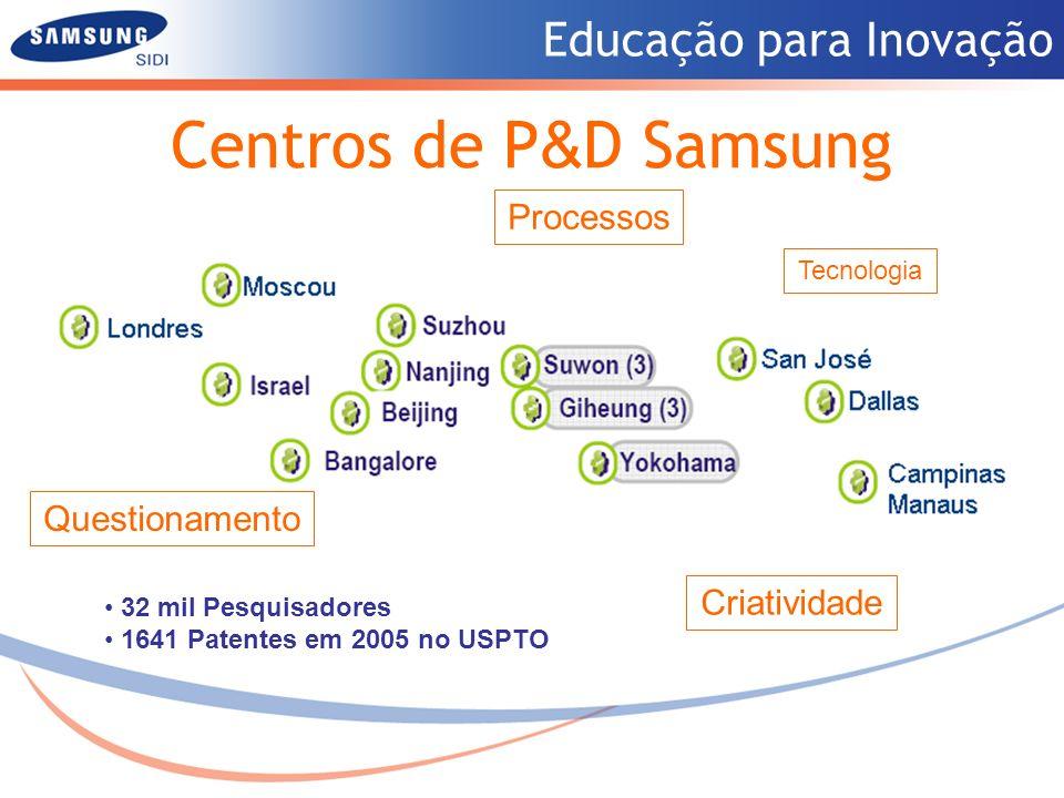 Educação para Inovação Centros de P & D Samsung 32 mil Pesquisadores 1641 Patentes em 2005 no USPTO Questionamento Tecnologia Criatividade Processos