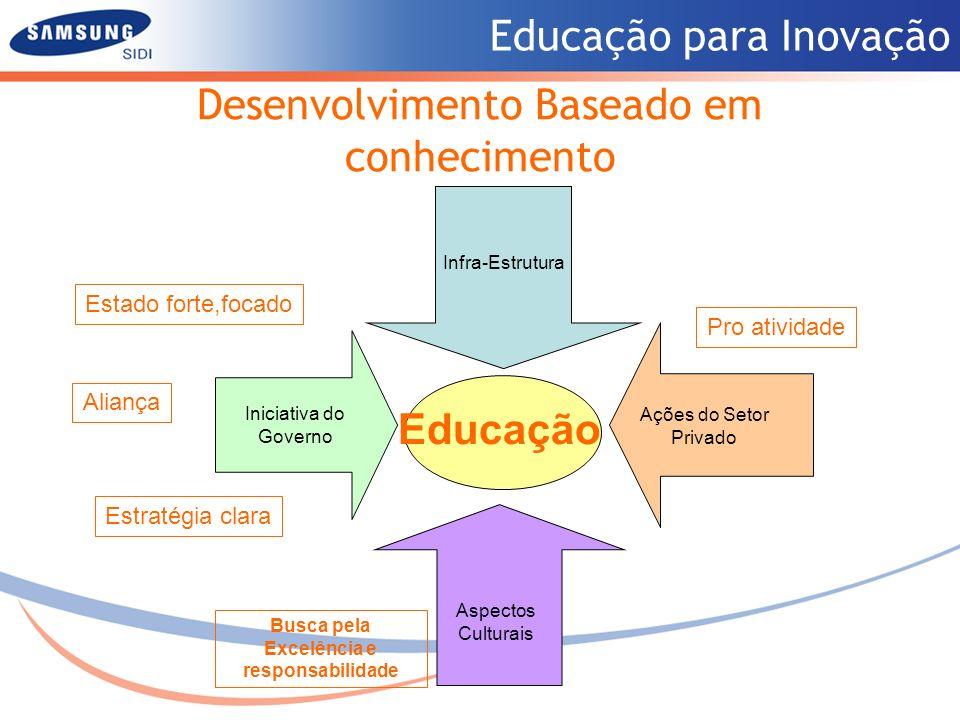 Educação para Inovação Desenvolvimento Baseado em conhecimento Investimento a longo prazo EDUCAÇÃO Capacidade de INOVAÇÃO Modernização INFRAESTRUTURA Economia ABERTA