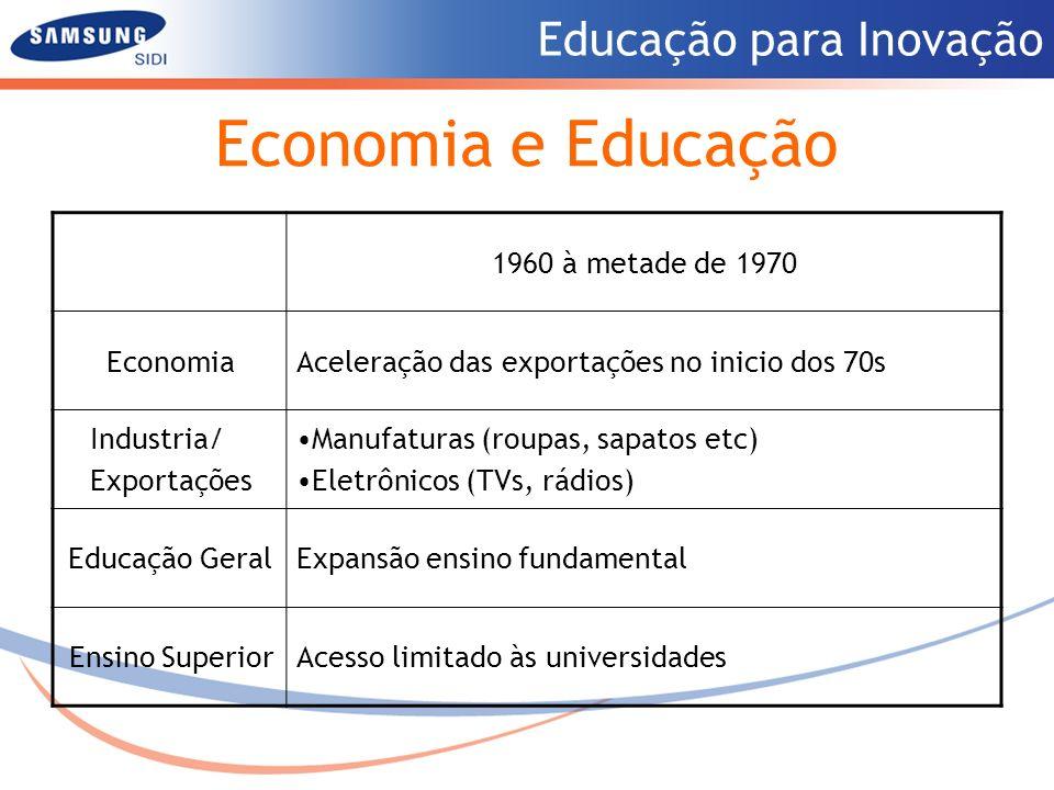 Educação para Inovação Economia e Educação metade dos 70s aos 80s Economia Ajustes Estruturais: Da imitação dos 70s à inovação dos 80s Industria/ Exportações Industria química e pesada Aço, navios, industria de precisão Educação GeralExpansão ensino médio Ensino SuperiorAbertura de escolas técnicas e universidades