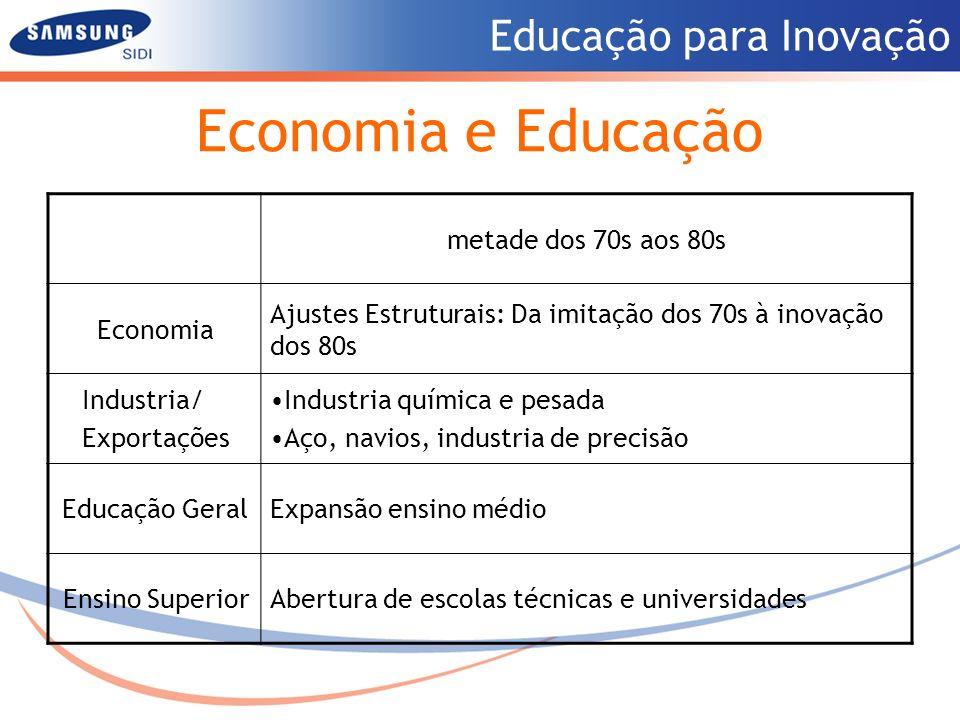 Educação para Inovação Economia e Educação metade dos 70s aos 80s Economia Ajustes Estruturais: Da imitação dos 70s à inovação dos 80s Industria/ Expo