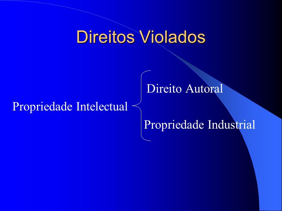 Direitos Violados Direito Autoral Propriedade Intelectual Propriedade Industrial