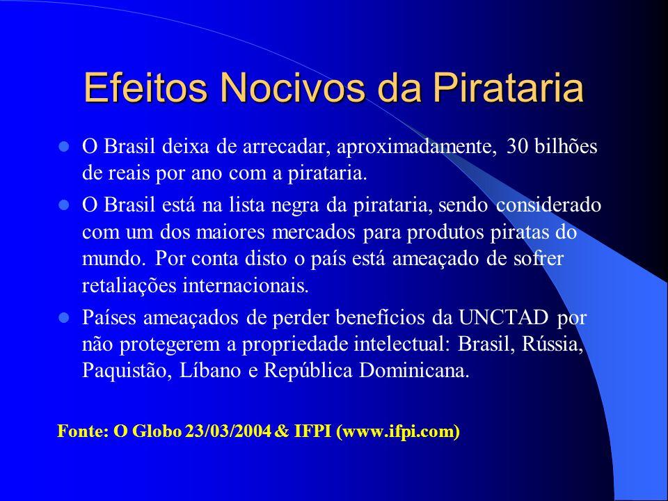 Efeitos Nocivos da Pirataria O Brasil deixa de arrecadar, aproximadamente, 30 bilhões de reais por ano com a pirataria. O Brasil está na lista negra d