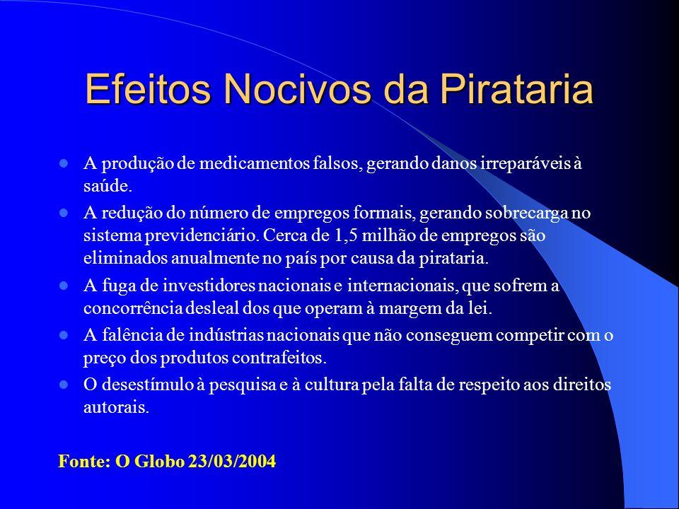 Efeitos Nocivos da Pirataria A produção de medicamentos falsos, gerando danos irreparáveis à saúde. A redução do número de empregos formais, gerando s