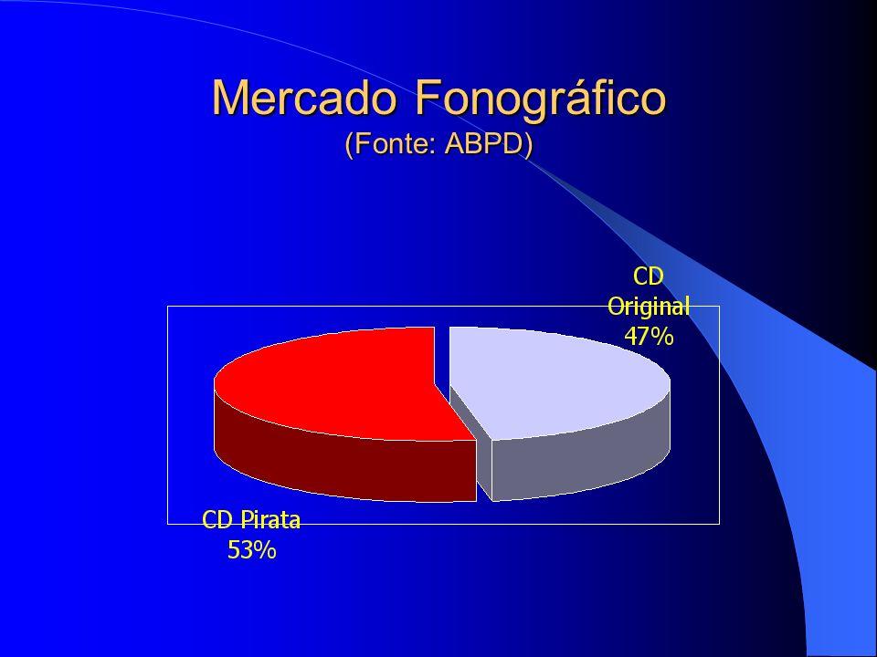 Mercado Fonográfico (Fonte: ABPD)