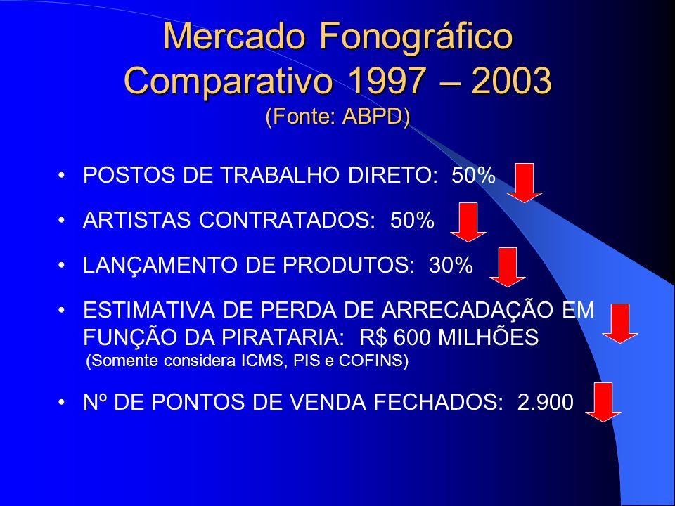 Mercado Fonográfico Comparativo 1997 – 2003 (Fonte: ABPD) POSTOS DE TRABALHO DIRETO: 50% ARTISTAS CONTRATADOS: 50% LANÇAMENTO DE PRODUTOS: 30% ESTIMAT
