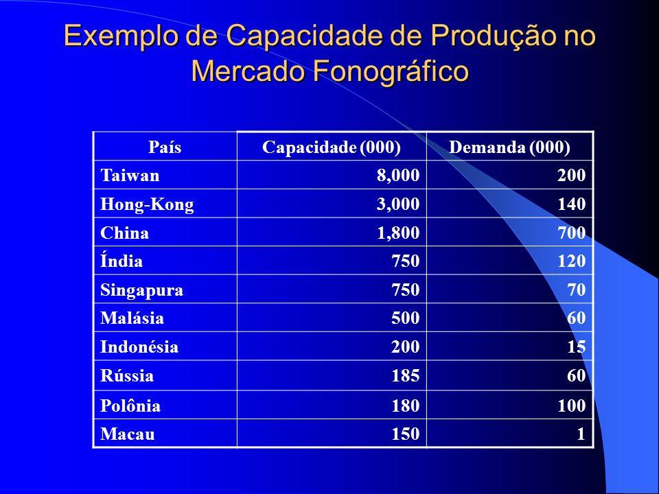 Exemplo de Capacidade de Produção no Mercado Fonográfico PaísCapacidade (000)Demanda (000) Taiwan8,000200 Hong-Kong3,000140 China1,800700 Índia750120