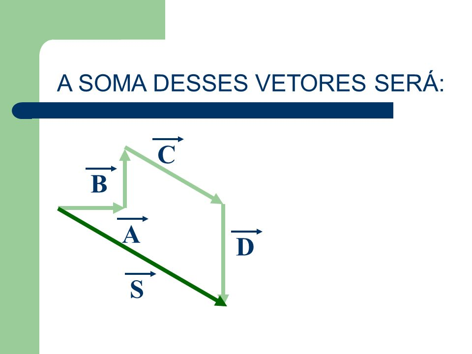 A SOMA DESSES VETORES SERÁ: C A B D S