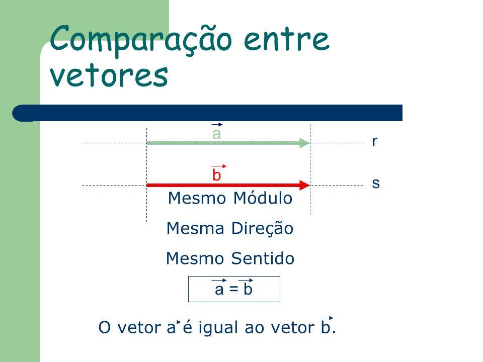 Comparação entre vetores a b r s Mesmo Módulo Mesma Direção Mesmo Sentido a = b O vetor a é igual ao vetor b.