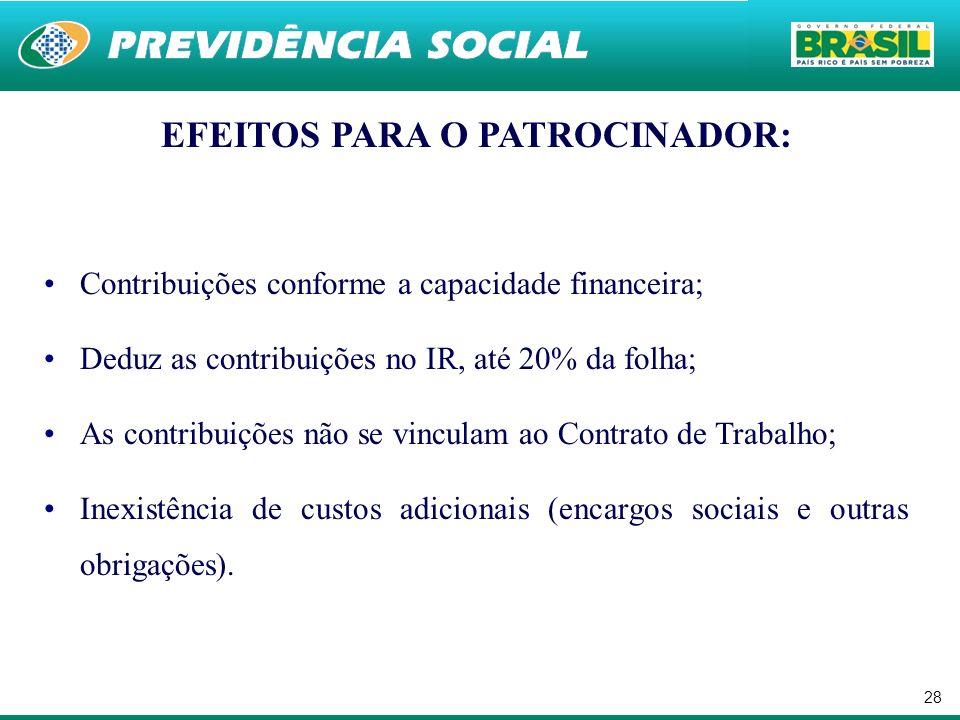28 EFEITOS PARA O PATROCINADOR: Contribuições conforme a capacidade financeira; Deduz as contribuições no IR, até 20% da folha; As contribuições não se vinculam ao Contrato de Trabalho; Inexistência de custos adicionais (encargos sociais e outras obrigações).