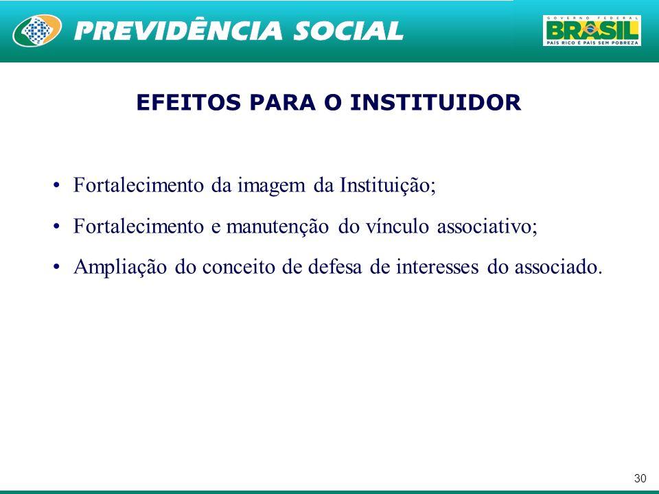 30 EFEITOS PARA O INSTITUIDOR Fortalecimento da imagem da Instituição; Fortalecimento e manutenção do vínculo associativo; Ampliação do conceito de defesa de interesses do associado.