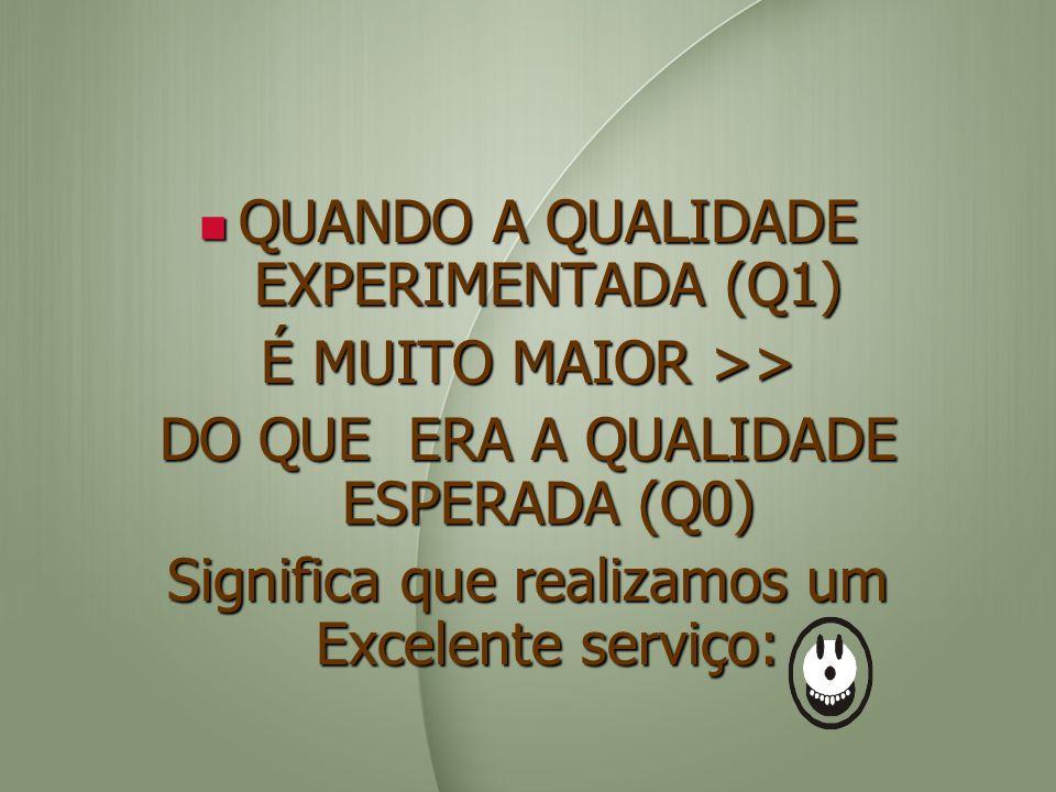 QUANDO A QUALIDADE EXPERIMENTADA (Q1) QUANDO A QUALIDADE EXPERIMENTADA (Q1) É MUITO MAIOR >> DO QUE ERA A QUALIDADE ESPERADA (Q0) Significa que realiz
