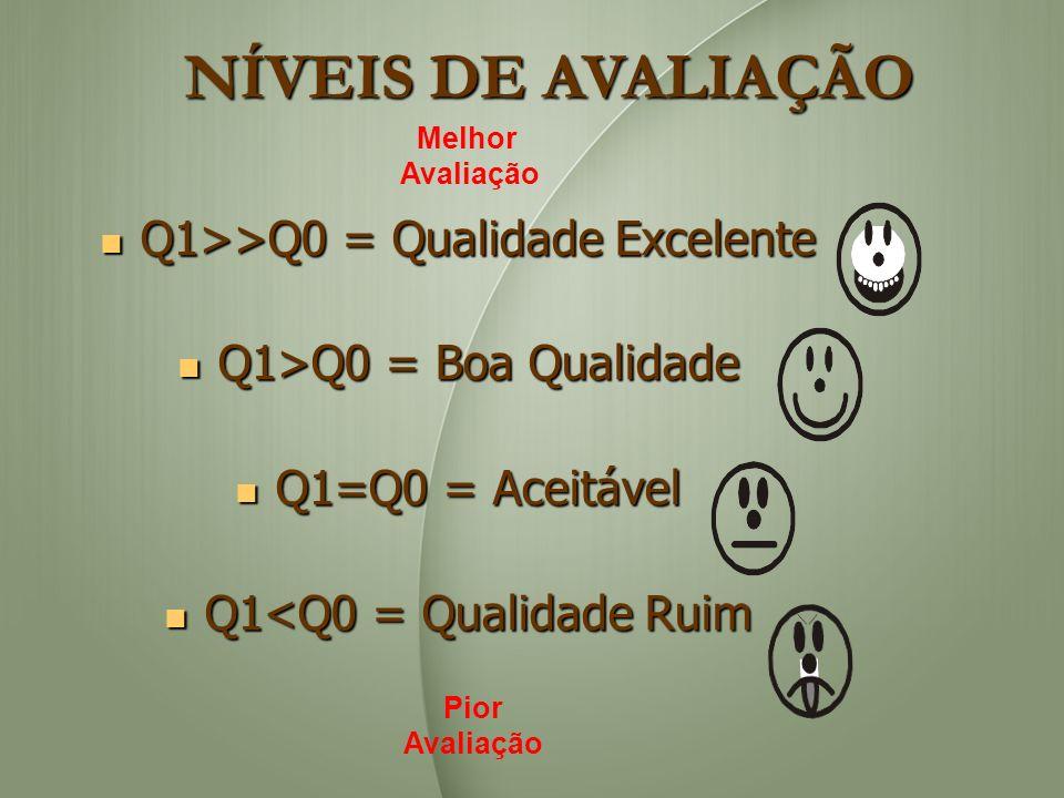 NÍVEIS DE AVALIAÇÃO Q1>>Q0 = Qualidade Excelente Q1>>Q0 = Qualidade Excelente Q1>Q0 = Boa Qualidade Q1>Q0 = Boa Qualidade Q1=Q0 = Aceitável Q1=Q0 = Ac