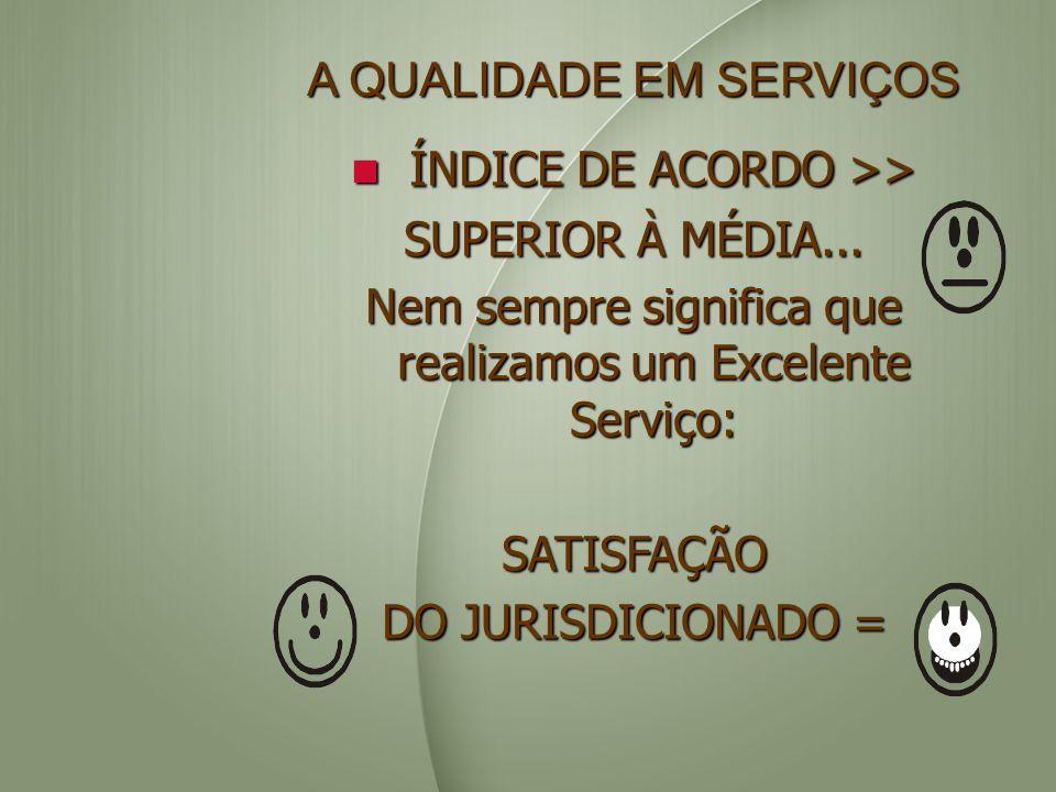 A QUALIDADE EM SERVIÇOS ÍNDICE DE ACORDO >> ÍNDICE DE ACORDO >> SUPERIOR À MÉDIA... Nem sempre significa que realizamos um Excelente Serviço: SATISFAÇ