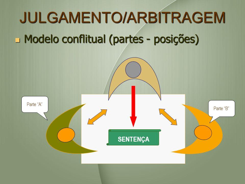 JULGAMENTO/ARBITRAGEM Modelo conflitual (partes - posições) Modelo conflitual (partes - posições) SENTENÇA Parte B Parte A