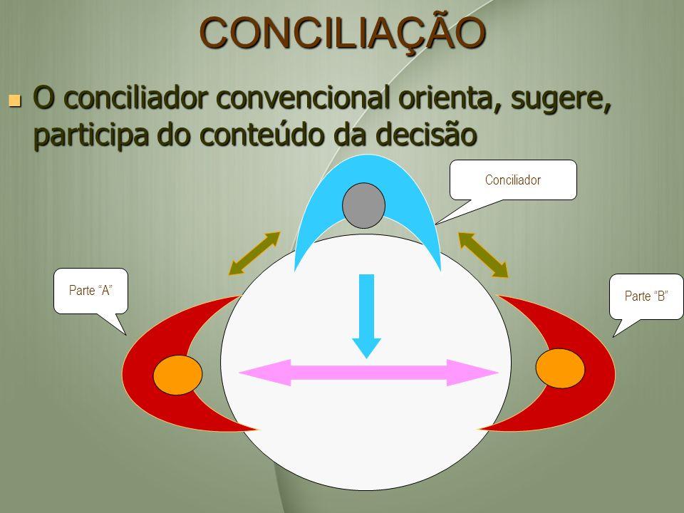 CONCILIAÇÃO O conciliador convencional orienta, sugere, participa do conteúdo da decisão O conciliador convencional orienta, sugere, participa do cont