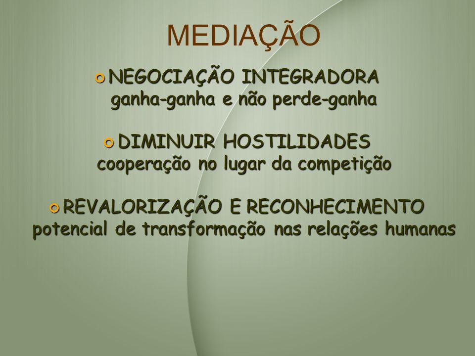 NEGOCIAÇÃO INTEGRADORA NEGOCIAÇÃO INTEGRADORA ganha-ganha e não perde-ganha DIMINUIR HOSTILIDADES DIMINUIR HOSTILIDADES cooperação no lugar da competi