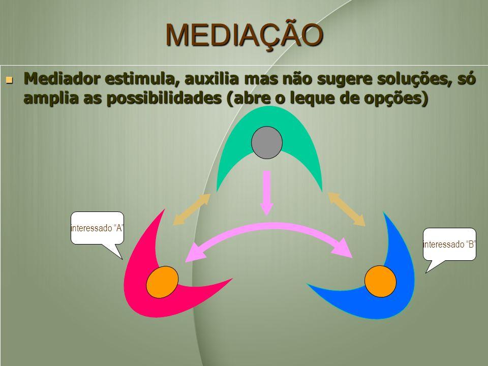 MEDIAÇÃO interessado B interessado A Mediador estimula, auxilia mas não sugere soluções, só amplia as possibilidades (abre o leque de opções) Mediador