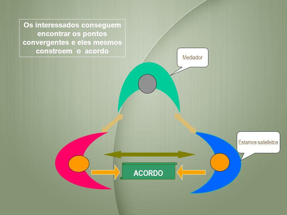 ACORDO Estamos satisfeitos Mediador Os interessados conseguem encontrar os pontos convergentes e eles mesmos constroem o acordo