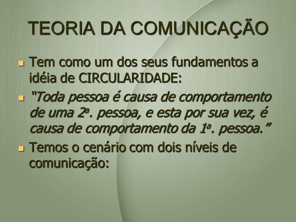 TEORIA DA COMUNICAÇÃO Tem como um dos seus fundamentos a idéia de CIRCULARIDADE: Tem como um dos seus fundamentos a idéia de CIRCULARIDADE: Toda pesso