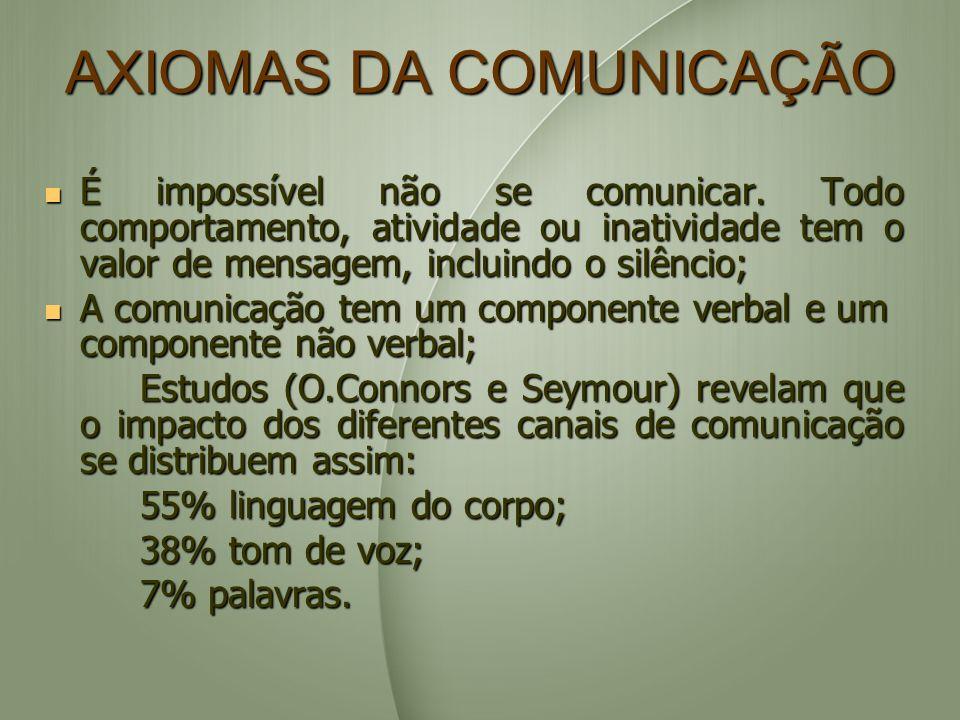 AXIOMAS DA COMUNICAÇÃO É impossível não se comunicar. Todo comportamento, atividade ou inatividade tem o valor de mensagem, incluindo o silêncio; É im