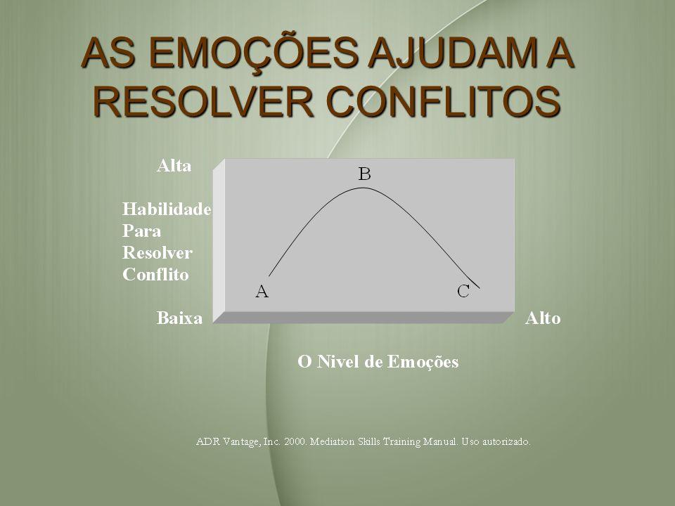 AS EMOÇÕES AJUDAM A RESOLVER CONFLITOS