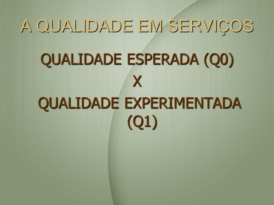 A QUALIDADE EM SERVIÇOS QUALIDADE ESPERADA (Q0) X QUALIDADE EXPERIMENTADA (Q1) QUALIDADE EXPERIMENTADA (Q1)