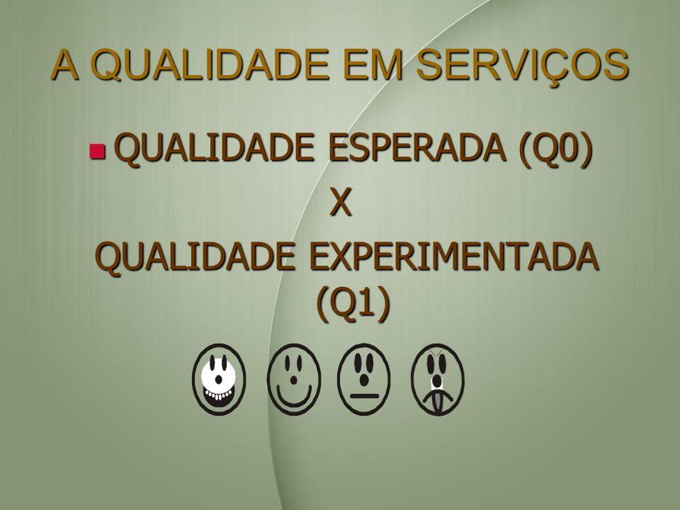 A QUALIDADE EM SERVIÇOS QUALIDADE ESPERADA (Q0) QUALIDADE ESPERADA (Q0)X QUALIDADE EXPERIMENTADA (Q1) QUALIDADE EXPERIMENTADA (Q1)