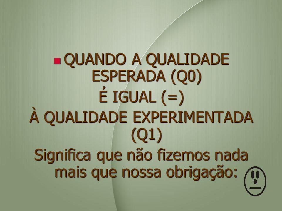 QUANDO A QUALIDADE ESPERADA (Q0) QUANDO A QUALIDADE ESPERADA (Q0) É IGUAL (=) À QUALIDADE EXPERIMENTADA (Q1) Significa que não fizemos nada mais que n