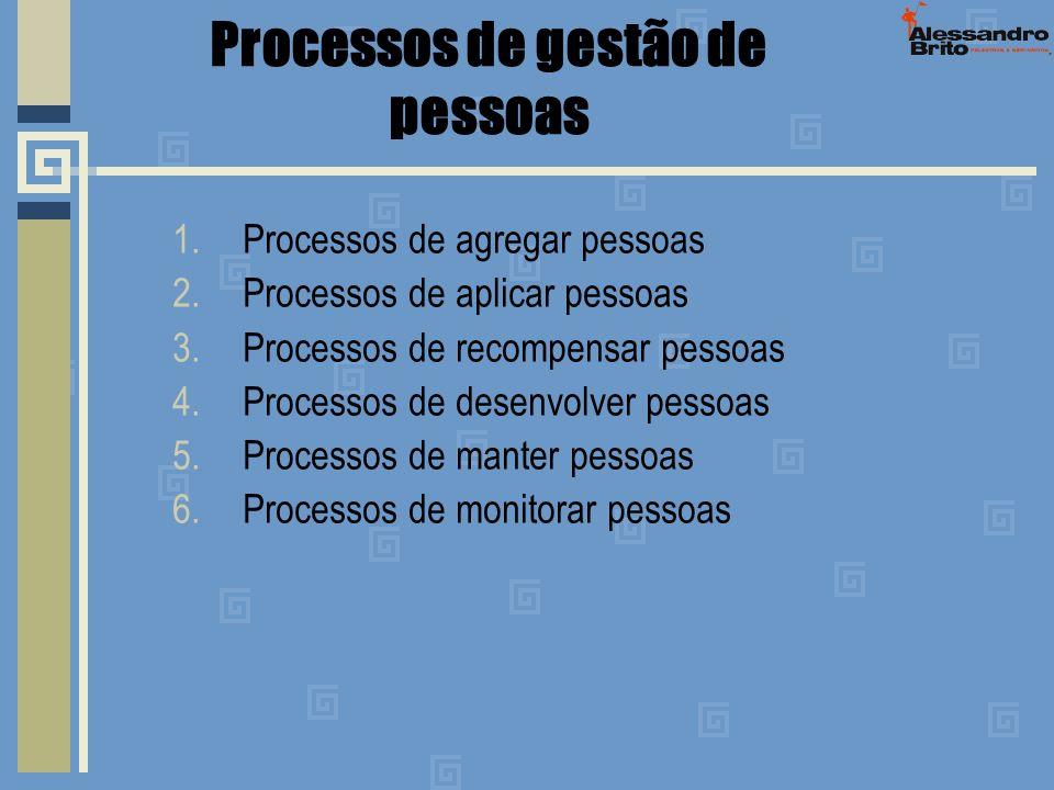 Processos de gestão de pessoas 1.Processos de agregar pessoas 2.Processos de aplicar pessoas 3.Processos de recompensar pessoas 4.Processos de desenvo