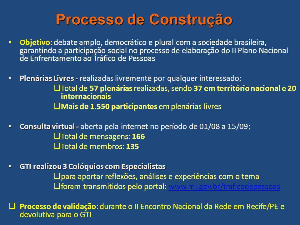 Processo de Construção Objetivo: debate amplo, democrático e plural com a sociedade brasileira, garantindo a participação social no processo de elaboração do II Plano Nacional de Enfrentamento ao Tráfico de Pessoas Plenárias Livres - Plenárias Livres - realizadas livremente por qualquer interessado; Total de 57 plenárias realizadas, sendo 37 em território nacional e 20 internacionais Mais de 1.550 participantes em plenárias livres Consulta virtual - Consulta virtual - aberta pela internet no período de 01/08 a 15/09; Total de mensagens: 166 Total de membros: 135 GTI realizou 3 Colóquios com Especialistas GTI realizou 3 Colóquios com Especialistas para aportar reflexões, análises e experiências com o tema foram transmitidos pelo portal: www.mj.gov.br/traficodepessoaswww.mj.gov.br/traficodepessoas Processo de validação: durante o II Encontro Nacional da Rede em Recife/PE e devolutiva para o GTI