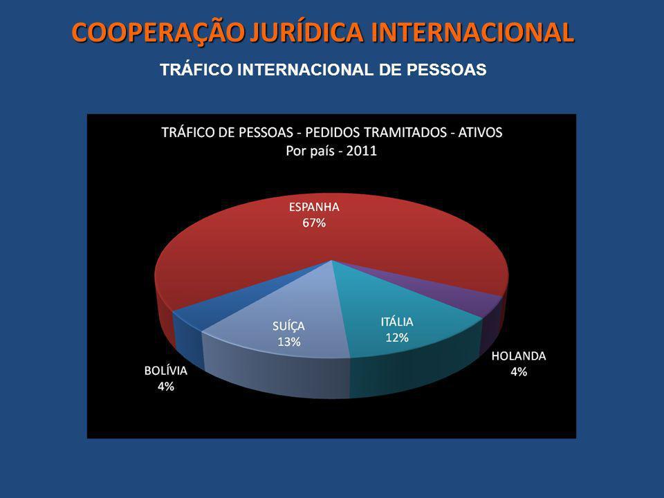COOPERAÇÃO JURÍDICA INTERNACIONAL TRÁFICO INTERNACIONAL DE PESSOAS