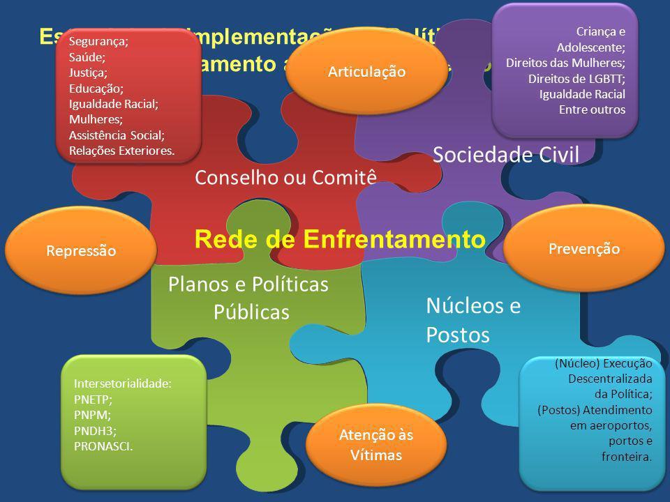 Estratégia de Implementação da Política Nacional de Enfrentamento ao Tráfico de Pessoas Conselho ou Comitê Sociedade Civil Planos e Políticas Públicas Núcleos e Postos Segurança; Saúde; Justiça; Educação; Igualdade Racial; Mulheres; Assistência Social; Relações Exteriores.