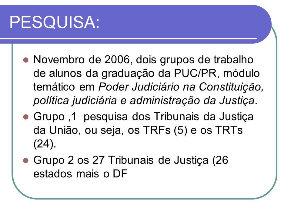 PESQUISA: Novembro de 2006, dois grupos de trabalho de alunos da graduação da PUC/PR, módulo temático em Poder Judiciário na Constituição, política judiciária e administração da Justiça.