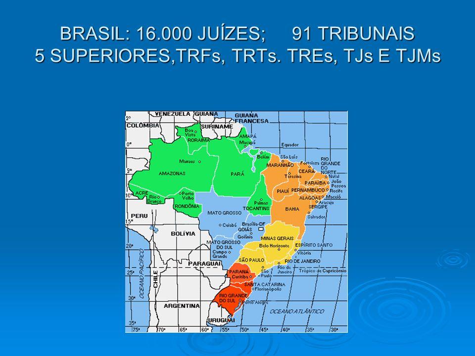 BRASIL: 16.000 JUÍZES; 91 TRIBUNAIS 5 SUPERIORES,TRFs, TRTs. TREs, TJs E TJMs