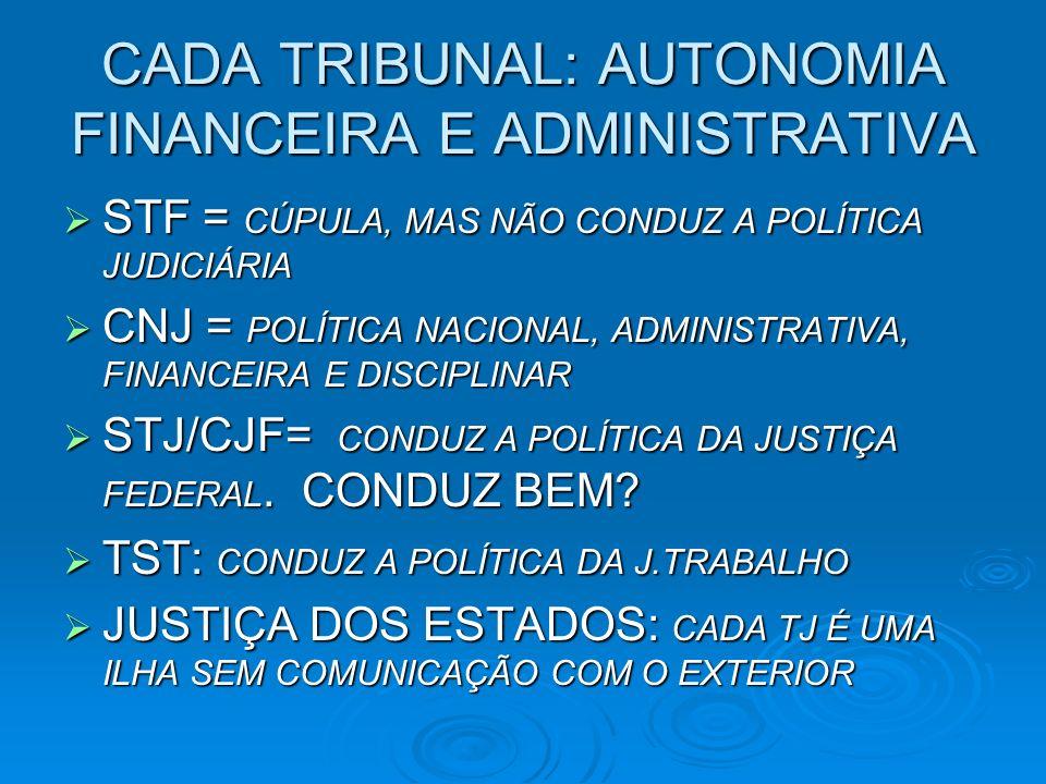 CADA TRIBUNAL: AUTONOMIA FINANCEIRA E ADMINISTRATIVA STF = CÚPULA, MAS NÃO CONDUZ A POLÍTICA JUDICIÁRIA STF = CÚPULA, MAS NÃO CONDUZ A POLÍTICA JUDICIÁRIA CNJ = POLÍTICA NACIONAL, ADMINISTRATIVA, FINANCEIRA E DISCIPLINAR CNJ = POLÍTICA NACIONAL, ADMINISTRATIVA, FINANCEIRA E DISCIPLINAR STJ/CJF= CONDUZ A POLÍTICA DA JUSTIÇA FEDERAL.