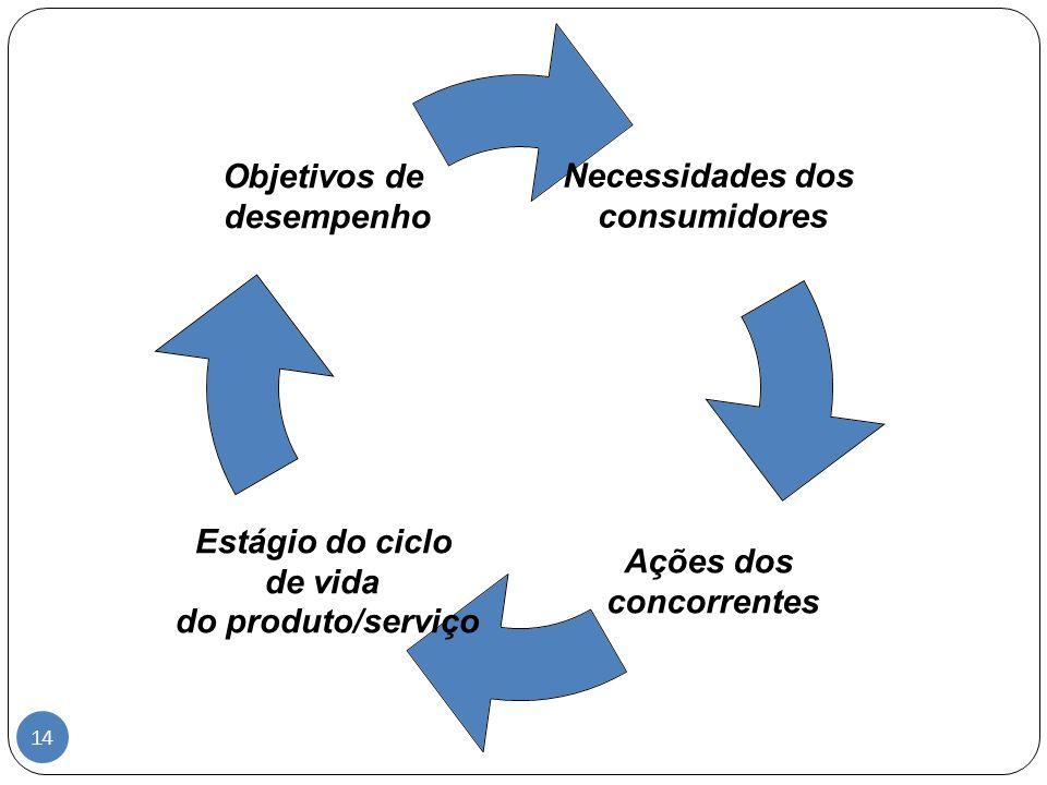 Necessidades dos consumidores Ações dos concorrentes Estágio do ciclo de vida do produto/serviço Objetivos de desempenho 14