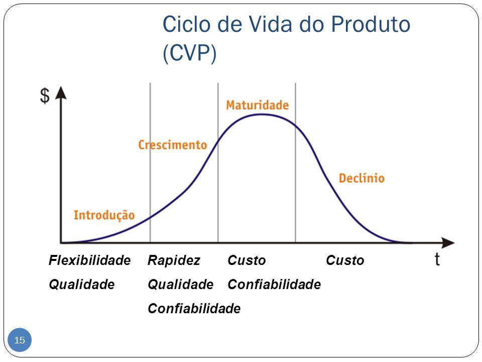 Ciclo de Vida do Produto (CVP) Flexibilidade Qualidade Rapidez Qualidade Confiabilidade Custo Confiabilidade Custo 15