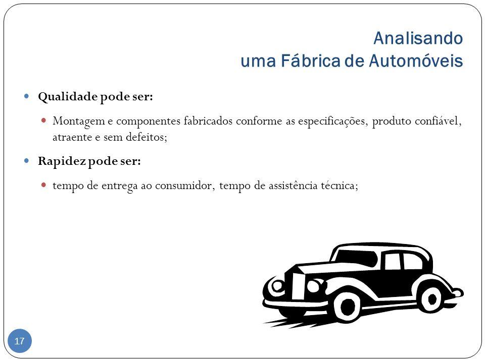 Analisando uma Fábrica de Automóveis Qualidade pode ser: Montagem e componentes fabricados conforme as especificações, produto confiável, atraente e s