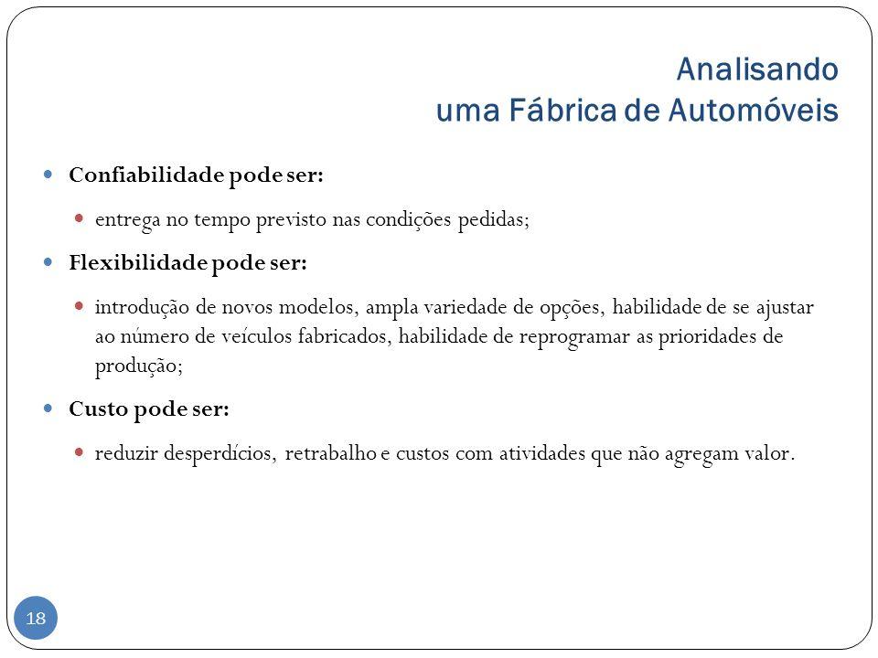 Analisando uma Fábrica de Automóveis Confiabilidade pode ser: entrega no tempo previsto nas condições pedidas; Flexibilidade pode ser: introdução de n