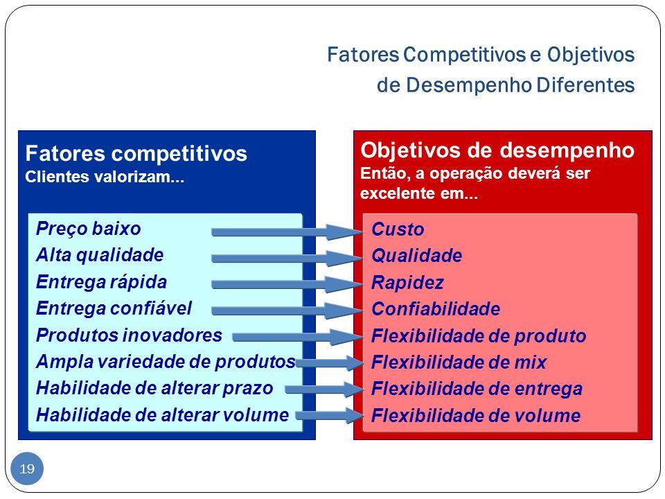 Fatores Competitivos e Objetivos de Desempenho Diferentes Fatores competitivos Clientes valorizam... Objetivos de desempenho Então, a operação deverá