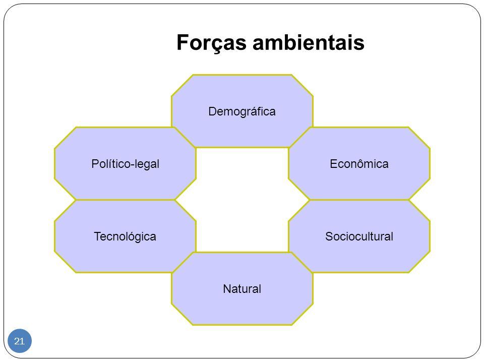 Forças ambientais Demográfica EconômicaPolítico-legal SocioculturalTecnológica Natural 21