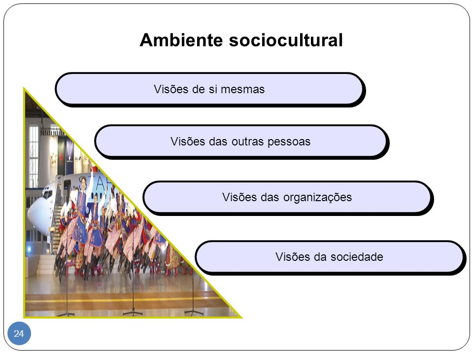 Ambiente sociocultural Visões de si mesmas Visões das outras pessoas Visões das organizações Visões da sociedade 24