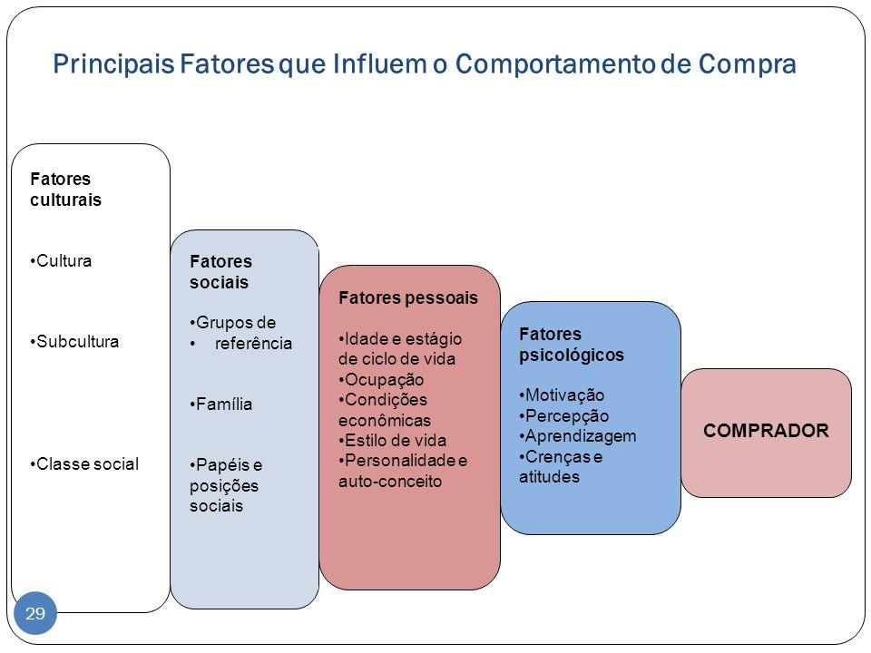 Principais Fatores que Influem o Comportamento de Compra Comprador Fatores culturais Cultura Subcultura Classe social Fatores sociais Grupos de referê