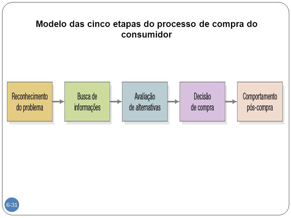 Modelo das cinco etapas do processo de compra do consumidor 6-31