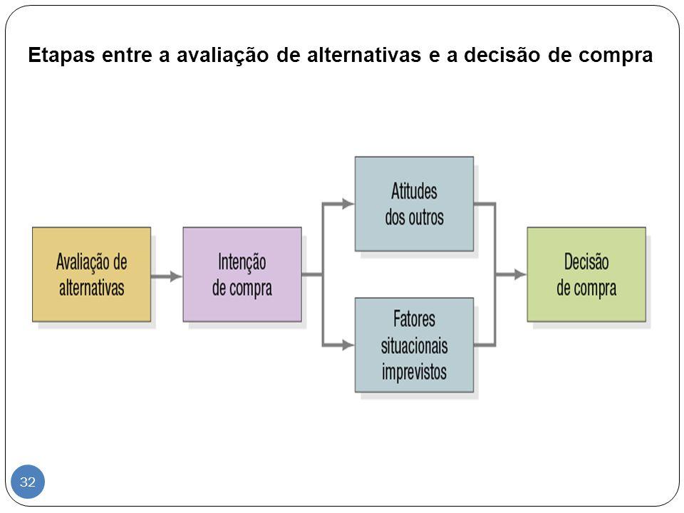 Etapas entre a avaliação de alternativas e a decisão de compra 32